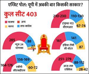 यूपी में भाजपा और सपा-कांग्रेस गठबंधन के साथ कड़ी टक्कर है। बसपा दोनों से काफी पीछे है।